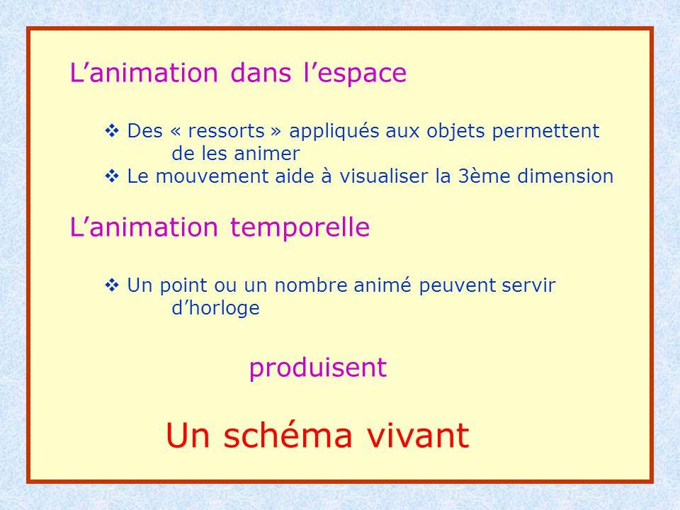 Lanimation dans lespace Des « ressorts » appliqués aux objets permettent de les animer Le mouvement aide à visualiser la 3ème dimension Lanimation tem