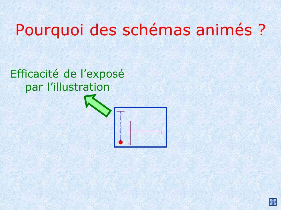 Pourquoi des schémas animés ? Efficacité de lexposé par lillustration