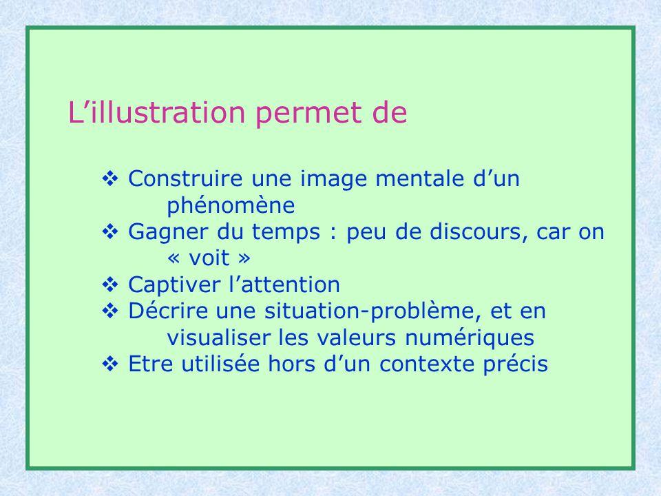 Lillustration permet de Construire une image mentale dun phénomène Gagner du temps : peu de discours, car on « voit » Captiver lattention Décrire une