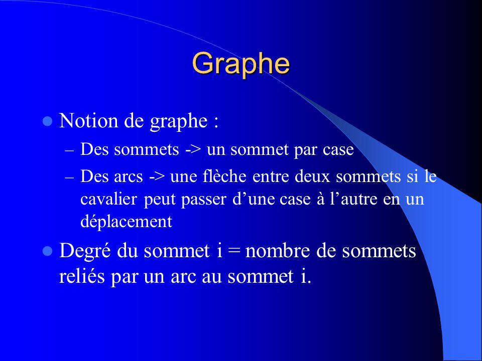 Graphe Notion de graphe : – Des sommets -> un sommet par case – Des arcs -> une flèche entre deux sommets si le cavalier peut passer dune case à lautre en un déplacement Degré du sommet i = nombre de sommets reliés par un arc au sommet i.