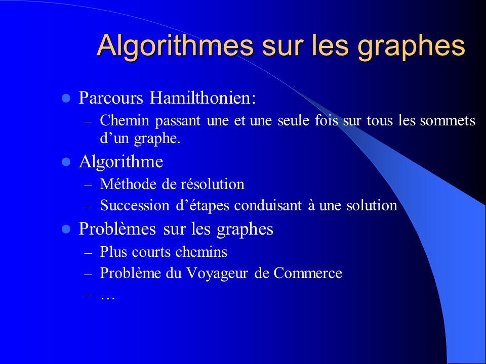Algorithmes sur les graphes Parcours Hamilthonien: – Chemin passant une et une seule fois sur tous les sommets dun graphe.