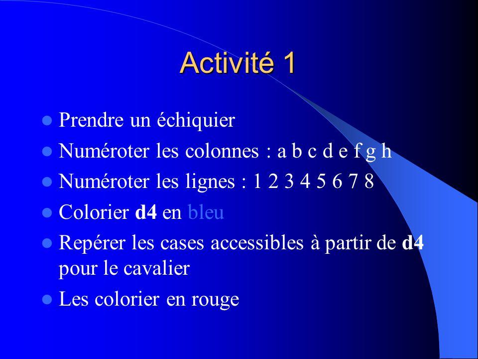 Activité 1 Prendre un échiquier Numéroter les colonnes : a b c d e f g h Numéroter les lignes : 1 2 3 4 5 6 7 8 Colorier d4 en bleu Repérer les cases accessibles à partir de d4 pour le cavalier Les colorier en rouge