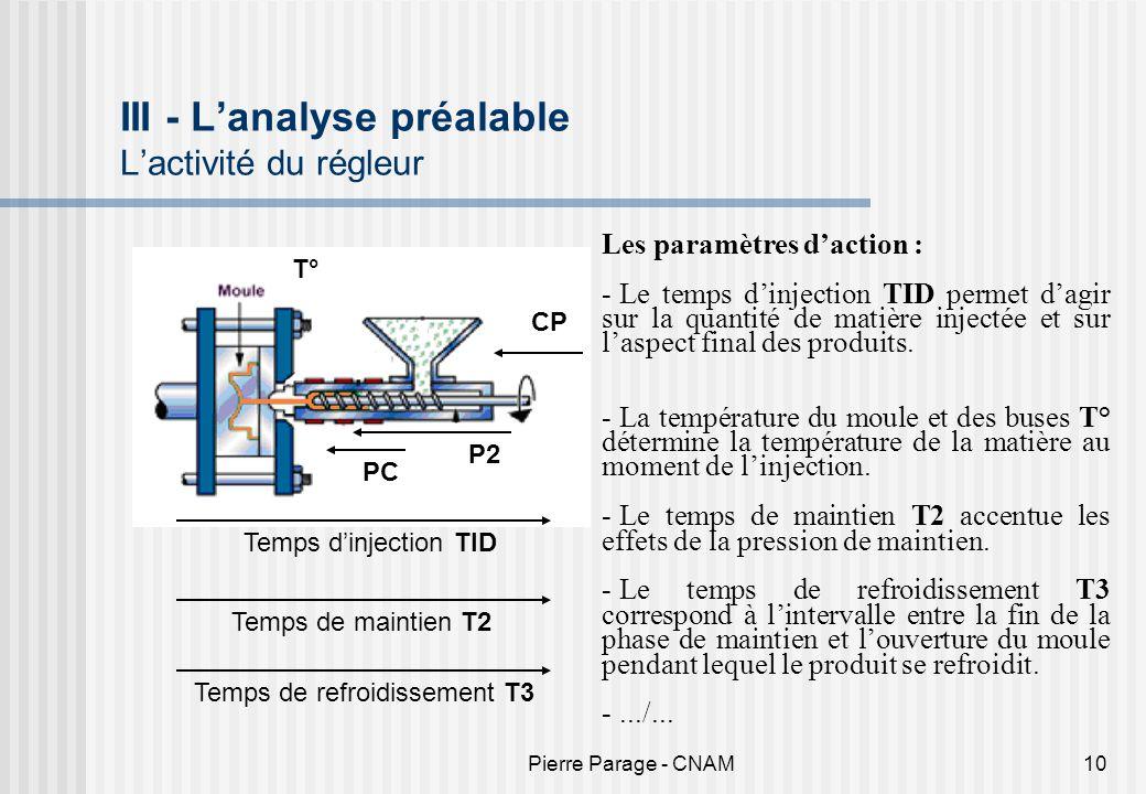 Pierre Parage - CNAM10 III - Lanalyse préalable Lactivité du régleur T° CP Temps dinjection TID Les paramètres daction : - Le temps dinjection TID per