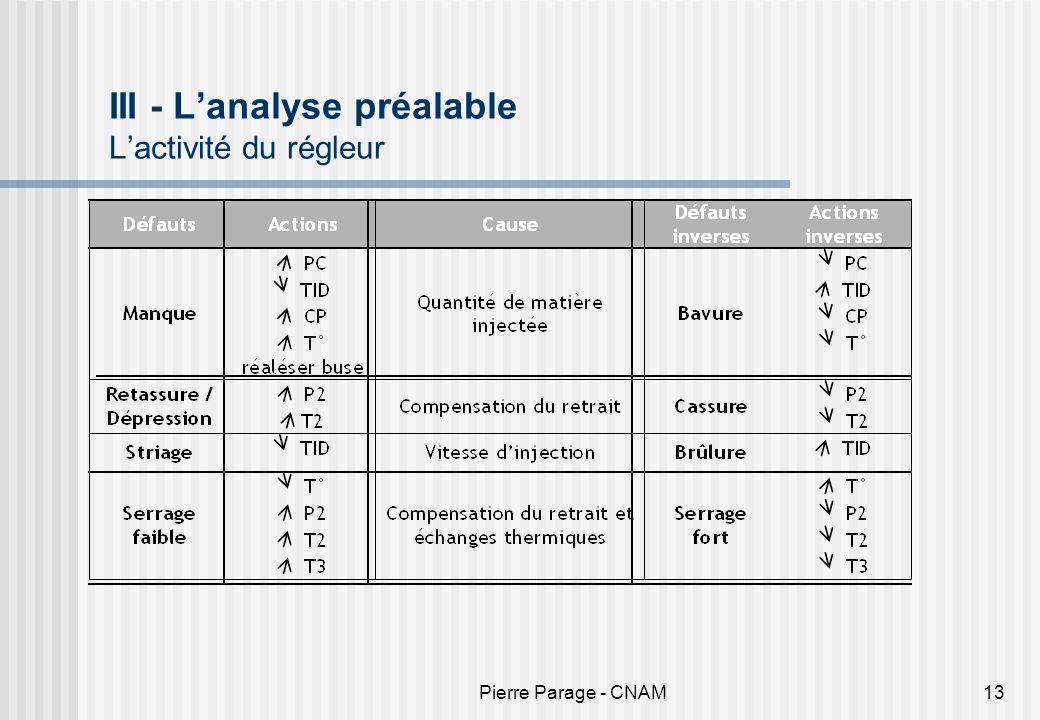 Pierre Parage - CNAM13 III - Lanalyse préalable Lactivité du régleur