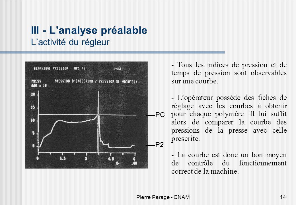 Pierre Parage - CNAM14 III - Lanalyse préalable Lactivité du régleur PC P2 - Tous les indices de pression et de temps de pression sont observables sur