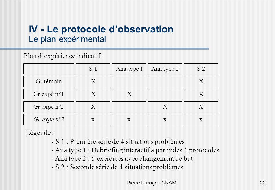 Pierre Parage - CNAM22 IV - Le protocole dobservation Le plan expérimental Plan dexpérience indicatif : S 1Ana type IAna type 2S 2 Gr témoinXX Gr expé