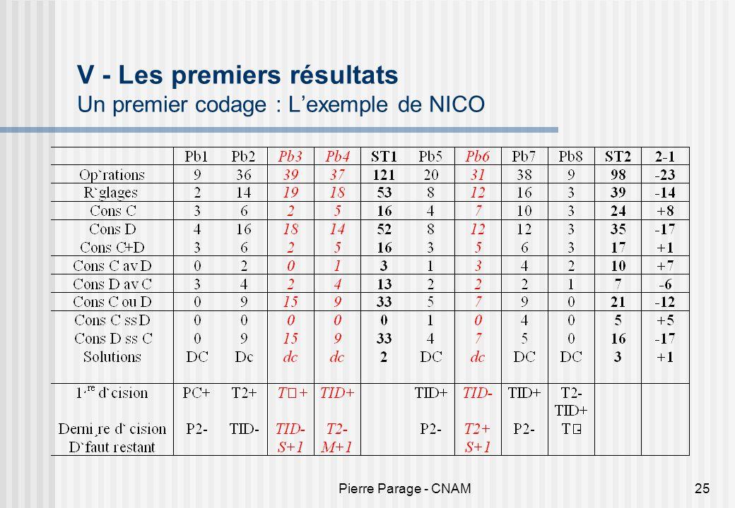 Pierre Parage - CNAM25 V - Les premiers résultats Un premier codage : Lexemple de NICO