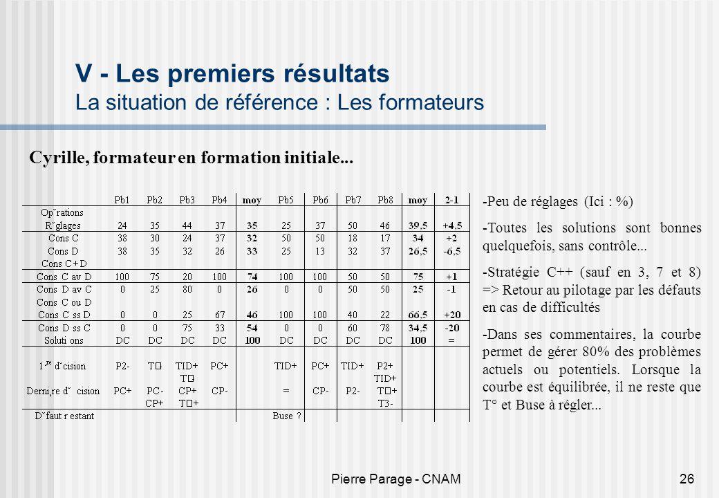 Pierre Parage - CNAM26 V - Les premiers résultats La situation de référence : Les formateurs Cyrille, formateur en formation initiale... -Peu de régla