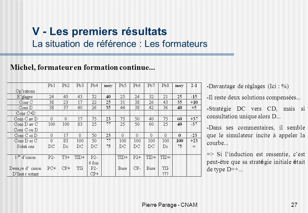 Pierre Parage - CNAM27 V - Les premiers résultats La situation de référence : Les formateurs Michel, formateur en formation continue... -Davantage de