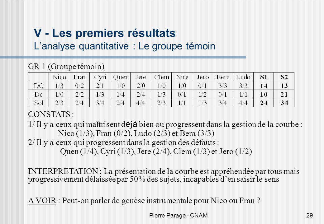 Pierre Parage - CNAM29 V - Les premiers résultats Lanalyse quantitative : Le groupe témoin GR 1 (Groupe témoin) CONSTATS : 1/ Il y a ceux qui ma î tri