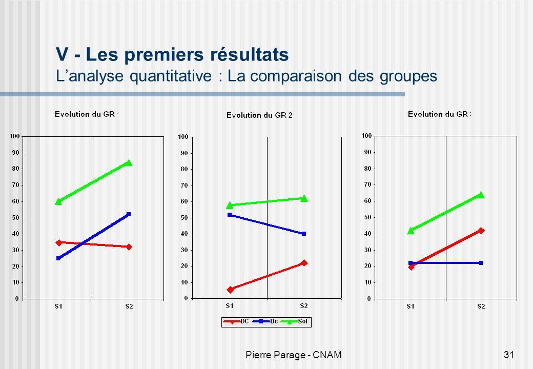 Pierre Parage - CNAM31 V - Les premiers résultats Lanalyse quantitative : La comparaison des groupes