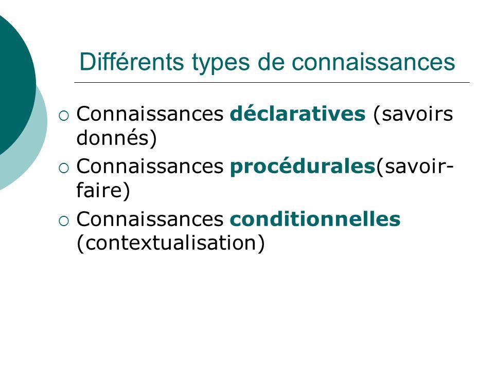Différents types de connaissances Connaissances déclaratives (savoirs donnés) Connaissances procédurales(savoir- faire) Connaissances conditionnelles