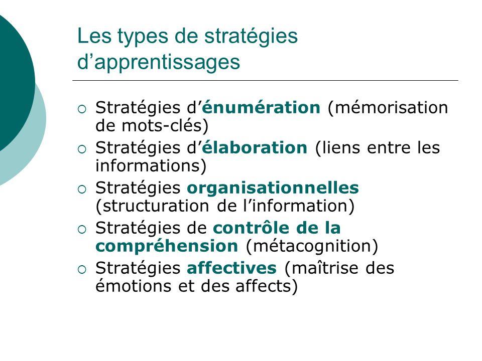 Les types de stratégies dapprentissages Stratégies dénumération (mémorisation de mots-clés) Stratégies délaboration (liens entre les informations) Str