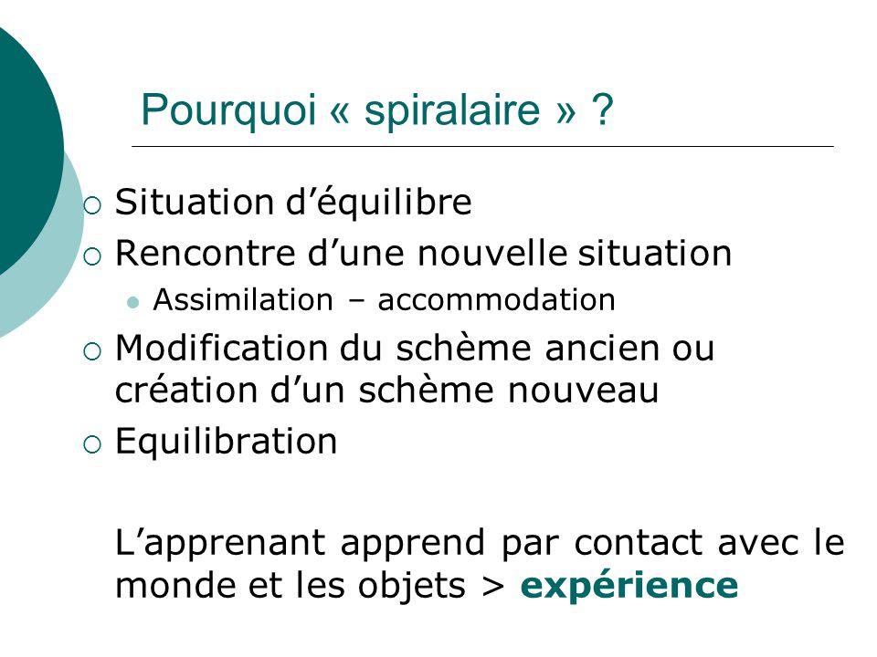 Pourquoi « spiralaire » ? Situation déquilibre Rencontre dune nouvelle situation Assimilation – accommodation Modification du schème ancien ou créatio