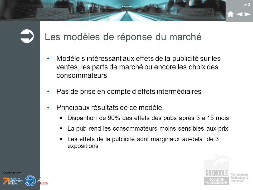 Accréditations > 3 Les modèles de réponse du marché Modèle sintéressant aux effets de la publicité sur les ventes, les parts de marché ou encore les c