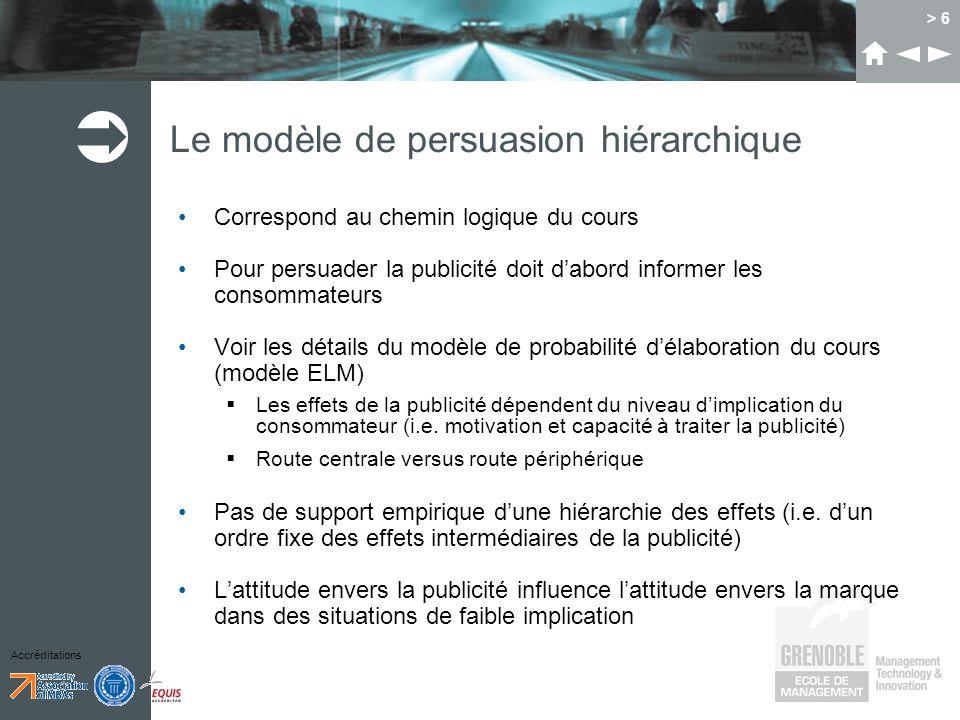 Accréditations > 6 Le modèle de persuasion hiérarchique Correspond au chemin logique du cours Pour persuader la publicité doit dabord informer les con