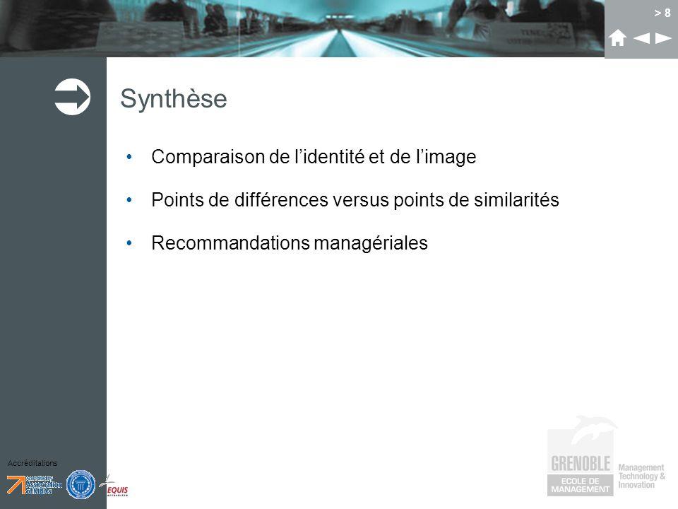 Accréditations > 8 Synthèse Comparaison de lidentité et de limage Points de différences versus points de similarités Recommandations managériales