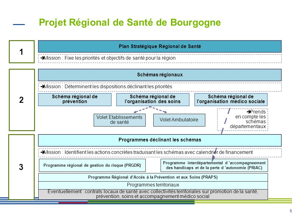 5 Projet Régional de Santé de Bourgogne Les principes du PRS : - Approche globale, pluridimensionnelle de la santé - Transversalité - Concertation - P