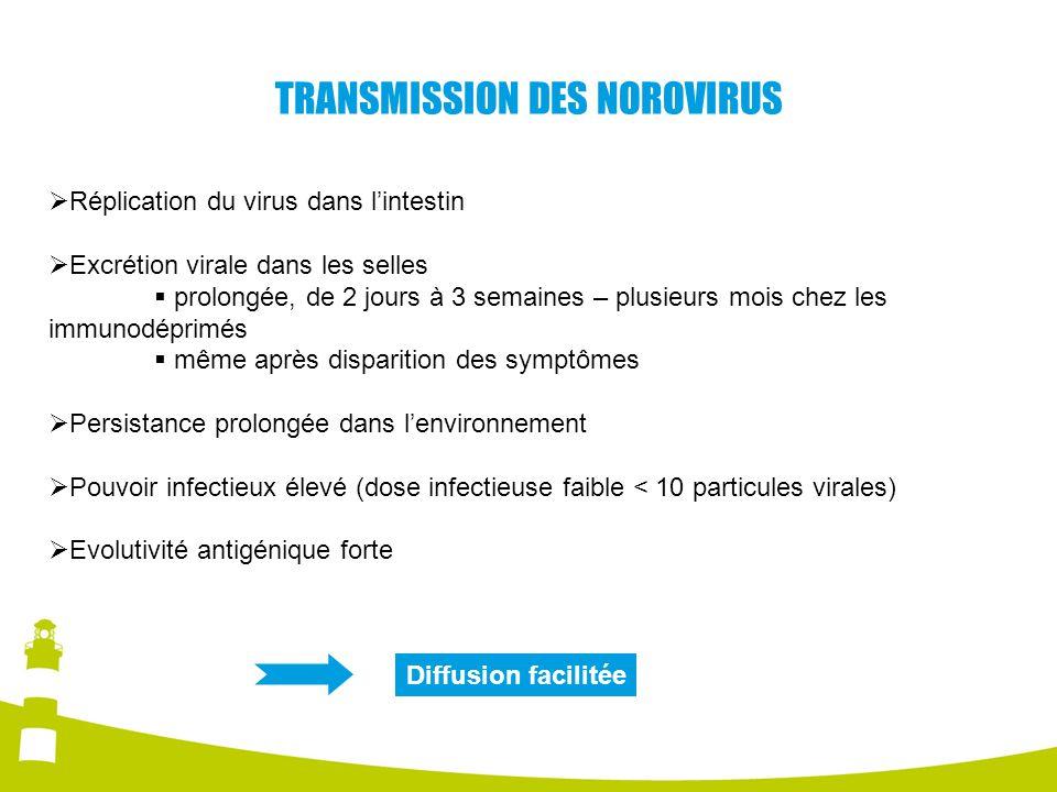 Réplication du virus dans lintestin Excrétion virale dans les selles prolongée, de 2 jours à 3 semaines – plusieurs mois chez les immunodéprimés même