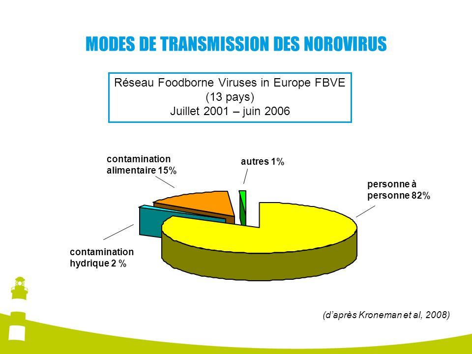 MODES DE TRANSMISSION DES NOROVIRUS personne à personne 82% autres 1% contamination alimentaire 15% contamination hydrique 2 % Réseau Foodborne Viruse
