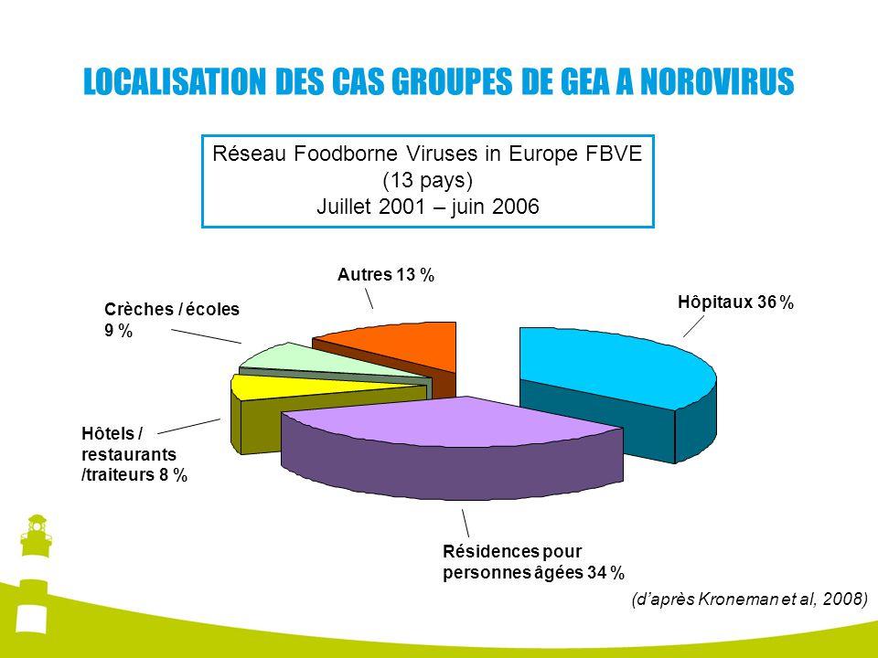 LOCALISATION DES CAS GROUPES DE GEA A NOROVIRUS Hôpitaux 36 % Résidences pour personnes âgées 34 % Hôtels / restaurants /traiteurs 8 % Crèches / école