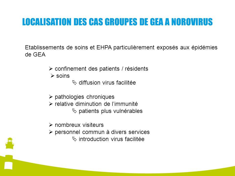 LOCALISATION DES CAS GROUPES DE GEA A NOROVIRUS Etablissements de soins et EHPA particulièrement exposés aux épidémies de GEA confinement des patients