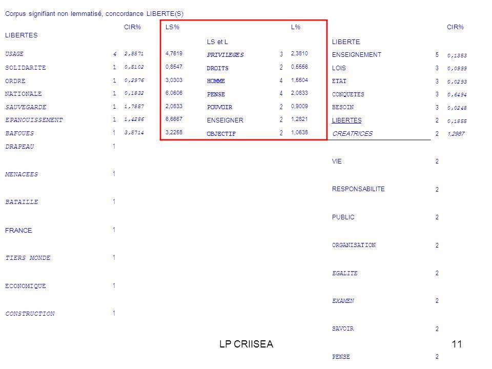 LP CRIISEA11 Corpus signifiant non lemmatisé, concordance LIBERTE(S) LIBERTES CIR%LS% LS et L L% LIBERTE CIR% USAGE4 2,8571 4,7619 PRIVILEGES 3 2,3810 ENSEIGNEMENT 5 0,1353 SOLIDARITE 1 0,5102 0,8547 DROITS 2 0,5556 LOIS 3 0,0999 ORDRE 1 0,2976 3,0303 HOMME 4 1,5504 ETAT 3 0,0293 NATIONALE 1 0,1832 6,0606 PENSE 4 2,0833 CONQUETES 3 0,6494 SAUVEGARDE 1 1,7857 2,0833 POUVOIR 2 0,9009 BESOIN 3 0,0248 EPANOUISSEMENT 1 1,4286 6,6667 ENSEIGNER 2 1,2821 LIBERTES 2 0,1855 BAFOUES 1 3,5714 3,2258 OBJECTIF 2 1,0638 CREATRICES 2 1,2987 DRAPEAU 1 VIE 2 MENACEES 1 RESPONSABILITE 2 BATAILLE 1 PUBLIC 2 FRANCE 1 ORGANISATION 2 TIERS MONDE 1 EGALITE 2 ECONOMIQUE 1 EXAMEN 2 CONSTRUCTION 1 SAVOIR 2 PENSE 2