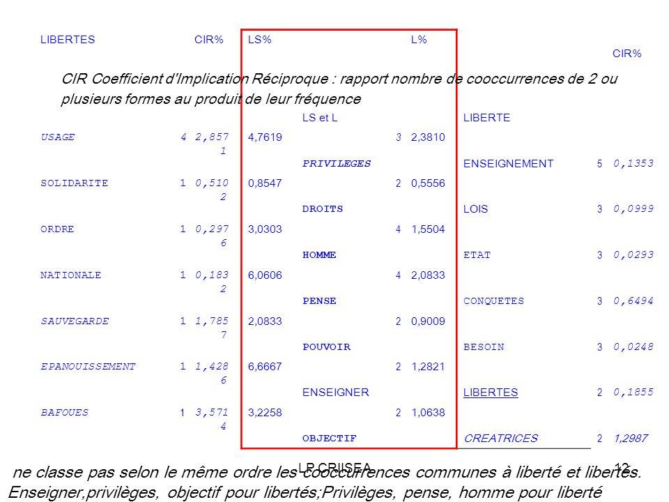 LP CRIISEA12 LIBERTESCIR%LS% LS et L L% LIBERTE CIR% USAGE42,857 1 4,7619 PRIVILEGES 3 2,3810 ENSEIGNEMENT 5 0,1353 SOLIDARITE10,510 2 0,8547 DROITS 2 0,5556 LOIS 3 0,0999 ORDRE10,297 6 3,0303 HOMME 4 1,5504 ETAT 3 0,0293 NATIONALE10,183 2 6,0606 PENSE 4 2,0833 CONQUETES 3 0,6494 SAUVEGARDE11,785 7 2,0833 POUVOIR 2 0,9009 BESOIN 3 0,0248 EPANOUISSEMENT11,428 6 6,6667 ENSEIGNER 2 1,2821 LIBERTES 2 0,1855 BAFOUES 1 3,571 4 3,2258 OBJECTIF 2 1,0638 CREATRICES 2 1,2987 CIR Coefficient d Implication Réciproque : rapport nombre de cooccurrences de 2 ou plusieurs formes au produit de leur fréquence ne classe pas selon le même ordre les cooccurrences communes à liberté et libertés.