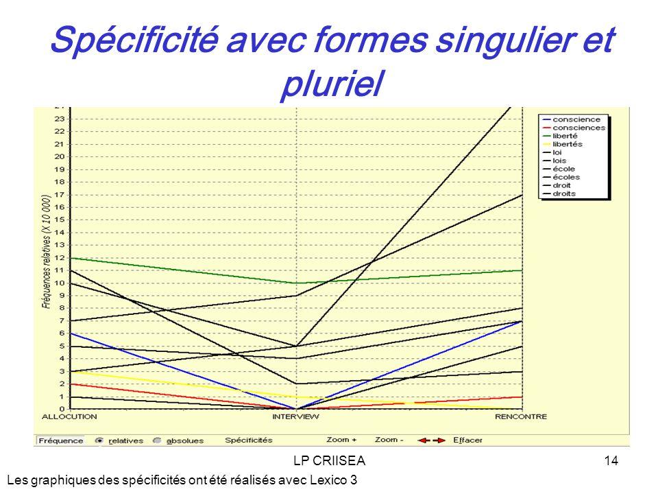 LP CRIISEA14 Spécificité avec formes singulier et pluriel Les graphiques des spécificités ont été réalisés avec Lexico 3