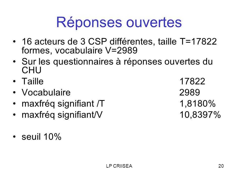 LP CRIISEA20 Réponses ouvertes 16 acteurs de 3 CSP différentes, taille T=17822 formes, vocabulaire V=2989 Sur les questionnaires à réponses ouvertes du CHU Taille17822 Vocabulaire 2989 maxfréq signifiant /T1,8180% maxfréq signifiant/V 10,8397% seuil 10%