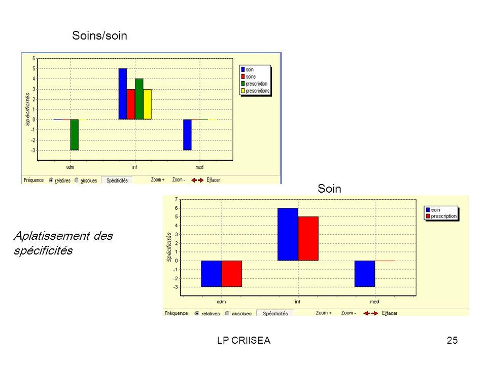 LP CRIISEA25 Soins/soin Soin Aplatissement des spécificités