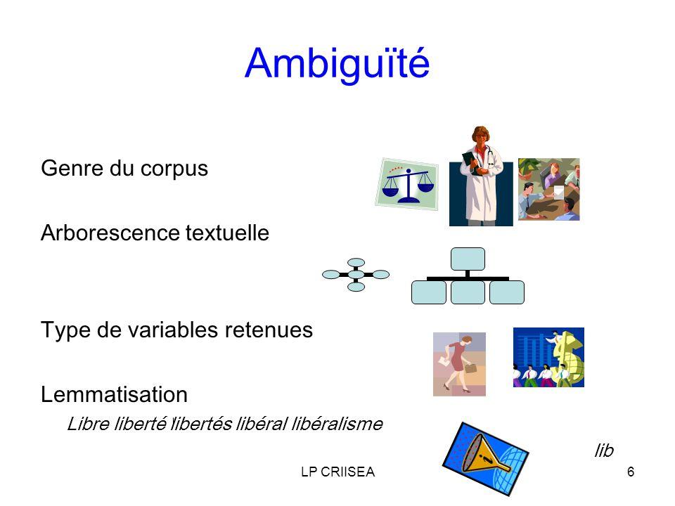 LP CRIISEA6 Ambiguïté Genre du corpus Arborescence textuelle Type de variables retenues Lemmatisation Libre liberté libertés libéral libéralisme lib