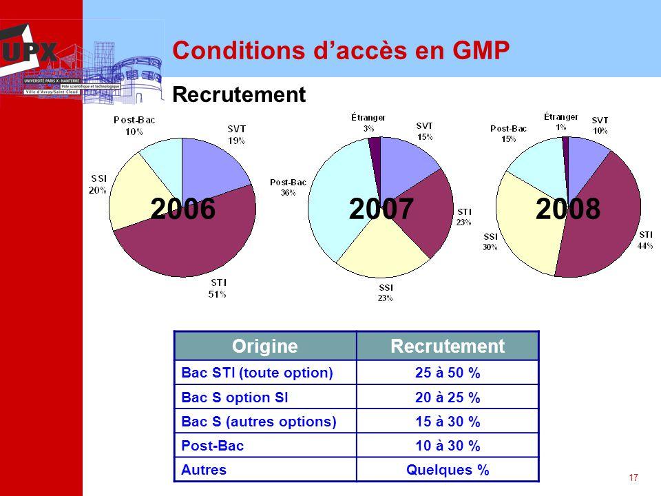 17 Conditions daccès en GMP 20082006 OrigineRecrutement Bac STI (toute option)25 à 50 % Bac S option SI20 à 25 % Bac S (autres options)15 à 30 % Post-Bac10 à 30 % AutresQuelques % Recrutement 2007