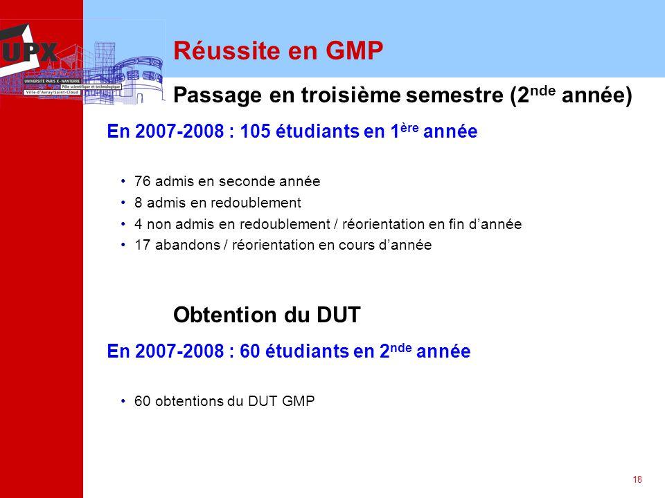 18 Réussite en GMP Passage en troisième semestre (2 nde année) Obtention du DUT En 2007-2008 : 105 étudiants en 1 ère année 76 admis en seconde année