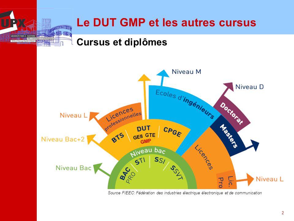 2 Le DUT GMP et les autres cursus Cursus et diplômes Source FIEEC: Fédération des industries électrique électronique et de communication GEII GTE GMP