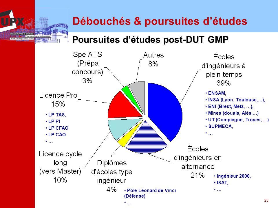 23 Débouchés & poursuites détudes Poursuites détudes post-DUT GMP ENSAM, INSA (Lyon, Toulouse,…), ENI (Brest, Metz, …), Mines (douais, Alès,…) UT (Com