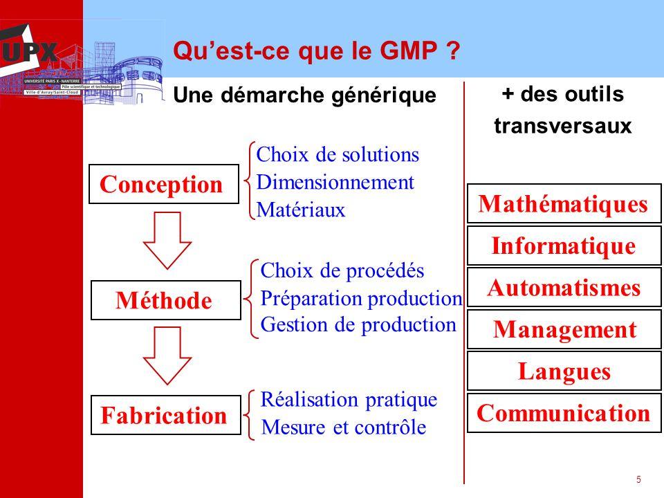 5 Quest-ce que le GMP ? Une démarche générique Dimensionnement Matériaux Réalisation pratique Mesure et contrôle Méthode Fabrication Conception Choix