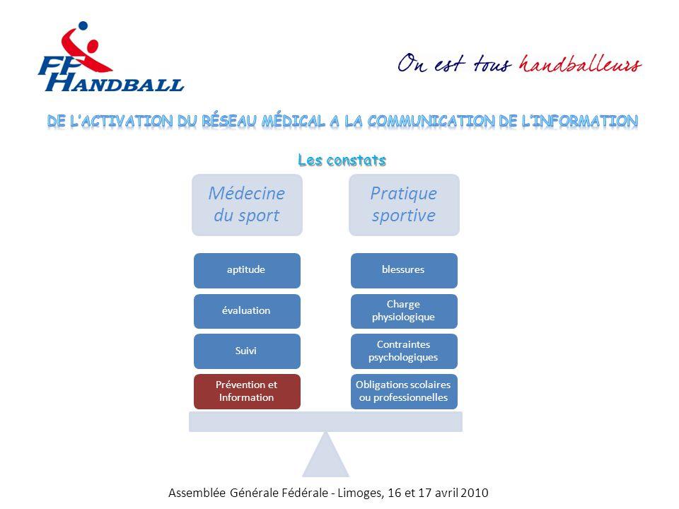 Assemblée Générale Fédérale - Limoges, 16 et 17 avril 2010 Les constats Médecine du sport Pratique sportive Obligations scolaires ou professionnelles