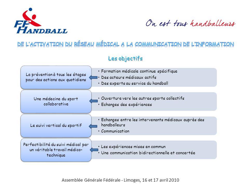 Assemblée Générale Fédérale - Limoges, 16 et 17 avril 2010 Les objectifs Formation médicale continue spécifique Des acteurs médicaux actifs Des expert