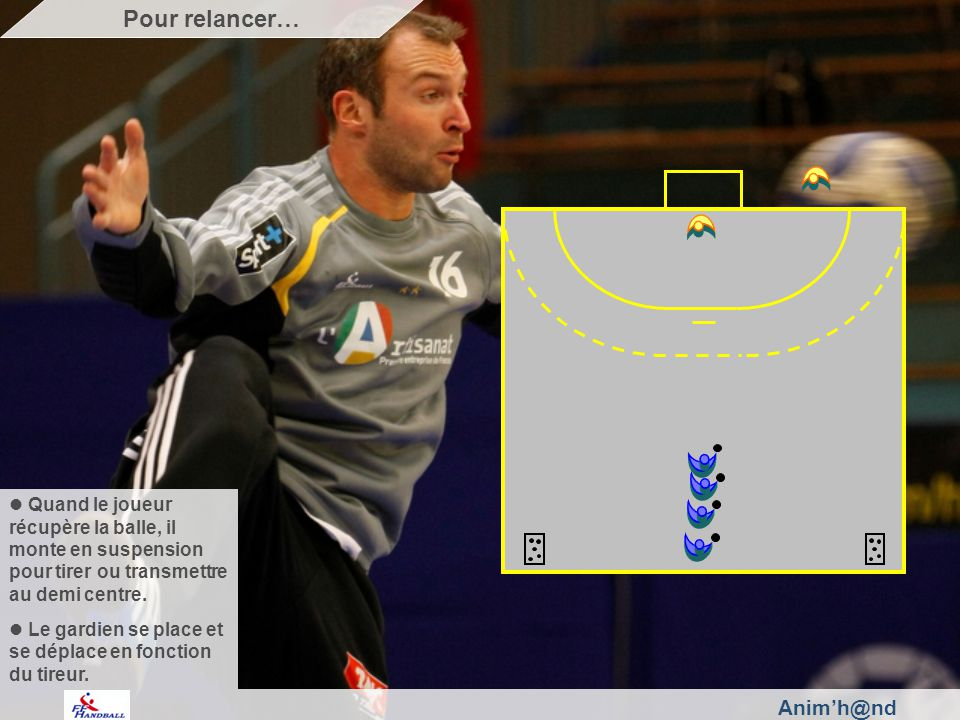 Animh@nd Quand le joueur récupère la balle, il monte en suspension pour tirer ou transmettre au demi centre.