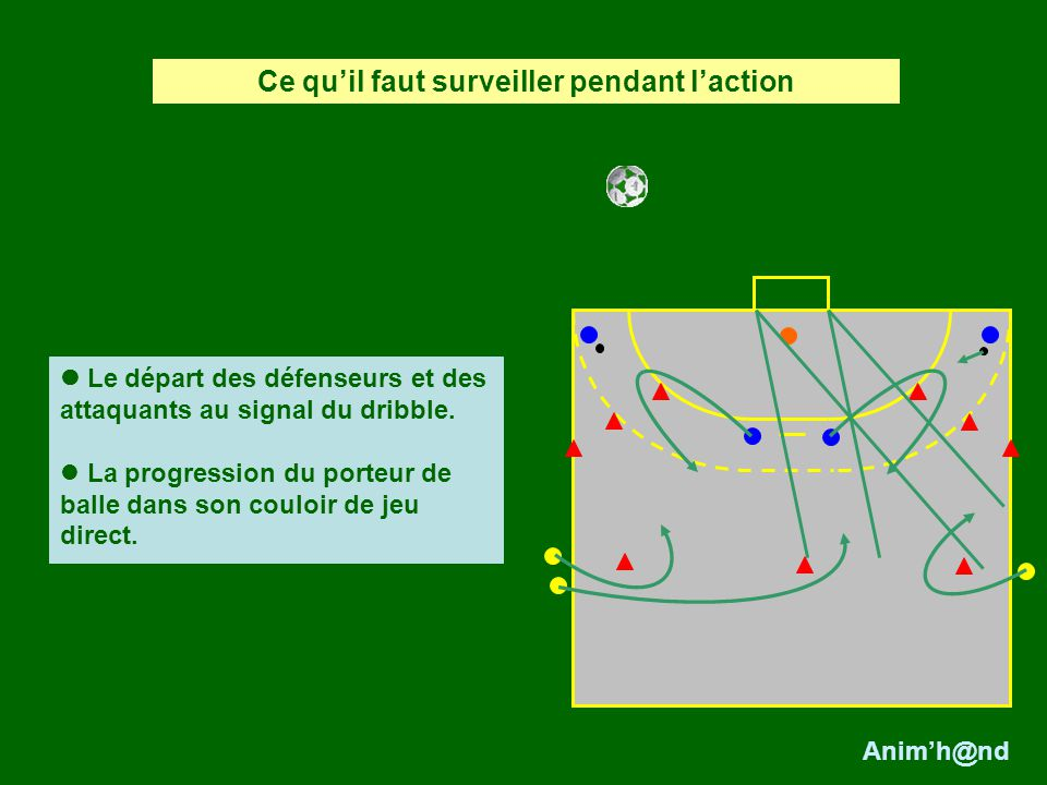 Le départ des défenseurs et des attaquants au signal du dribble.