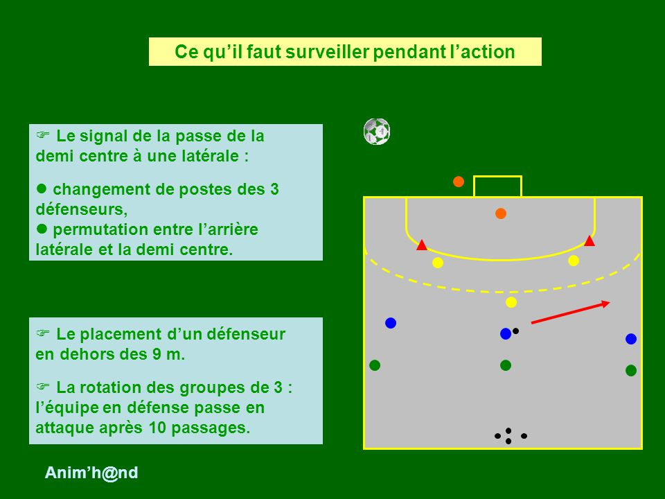 Le signal de la passe de la demi centre à une latérale : changement de postes des 3 défenseurs, permutation entre larrière latérale et la demi centre.