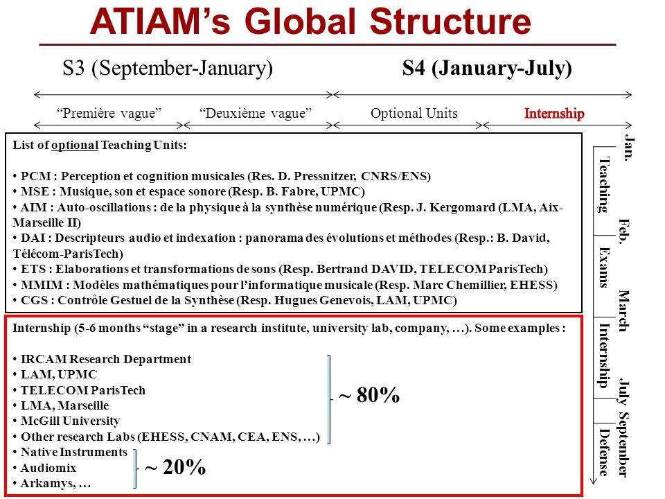 ATIAMs Global Structure S3 (September-January)S4 (January-July) Première vagueDeuxième vague List of optional Teaching Units: PCM : Perception et cogn