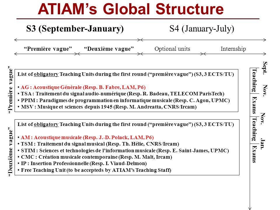 ATIAMs Global Structure List of obligatory Teaching Units during the first round (première vague) (S3, 3 ECTS/TU) AG : Acoustique Générale (Resp. B. F