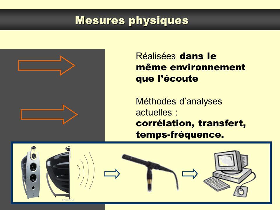Mesures physiques Réalisées dans le même environnement que lécoute Méthodes danalyses actuelles :.