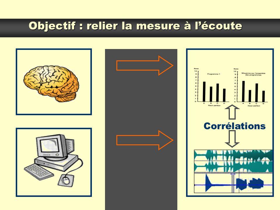 Objectif : relier la mesure à lécoute Corrélations