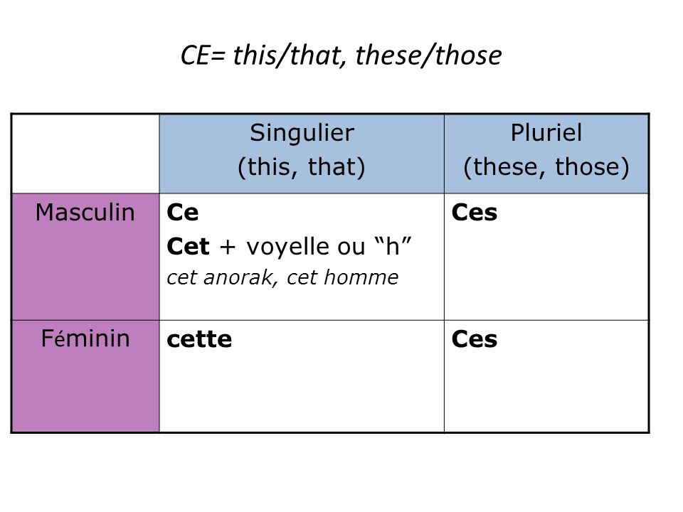 CE= this/that, these/those Singulier (this, that) Pluriel (these, those) MasculinCe Cet + voyelle ou h cet anorak, cet homme Ces F é minin cetteCes