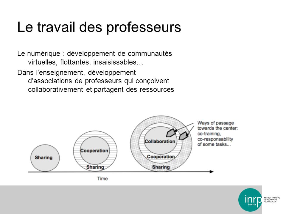 Le travail des professeurs Le numérique : développement de communautés virtuelles, flottantes, insaisissables… Dans lenseignement, développement dasso
