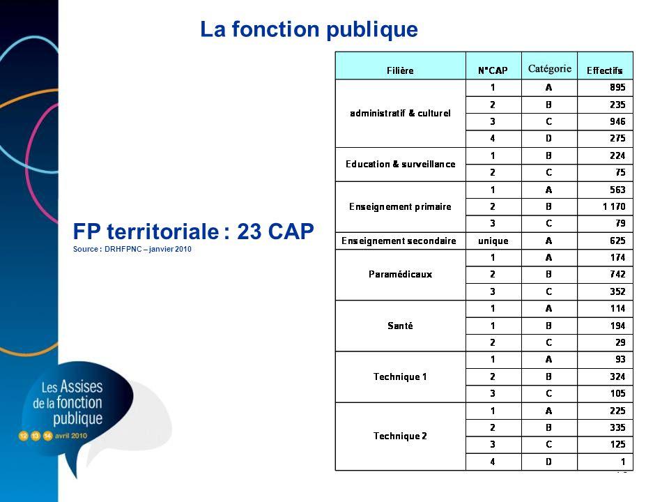 10 FP territoriale : 23 CAP Source : DRHFPNC – janvier 2010 La fonction publique