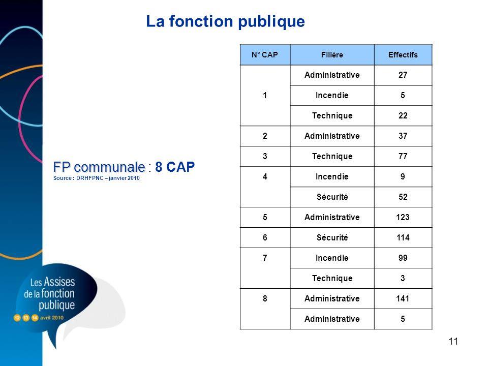 11 FP communale FP communale : 8 CAP Source : DRHFPNC – janvier 2010 La fonction publique N° CAPFilièreEffectifs Administrative27 1Incendie5 Technique
